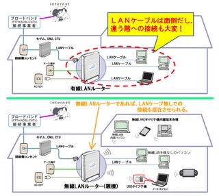 02_LANの無線化.jpg